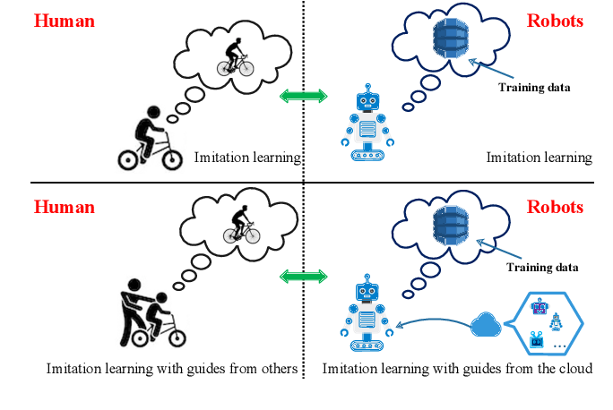 Figure 1 for Federated Imitation Learning: A Privacy Considered Imitation Learning Framework for Cloud Robotic Systems with Heterogeneous Sensor Data