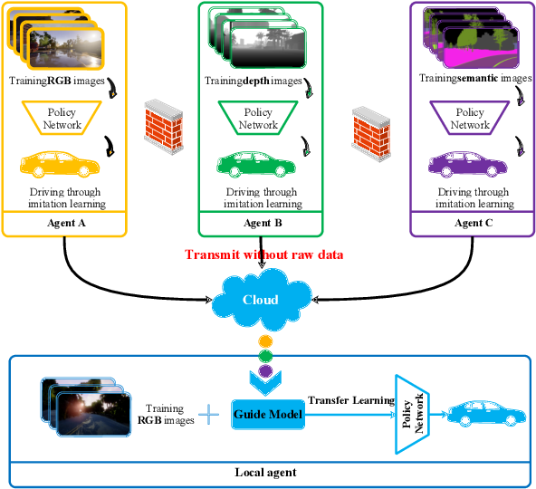 Figure 4 for Federated Imitation Learning: A Privacy Considered Imitation Learning Framework for Cloud Robotic Systems with Heterogeneous Sensor Data