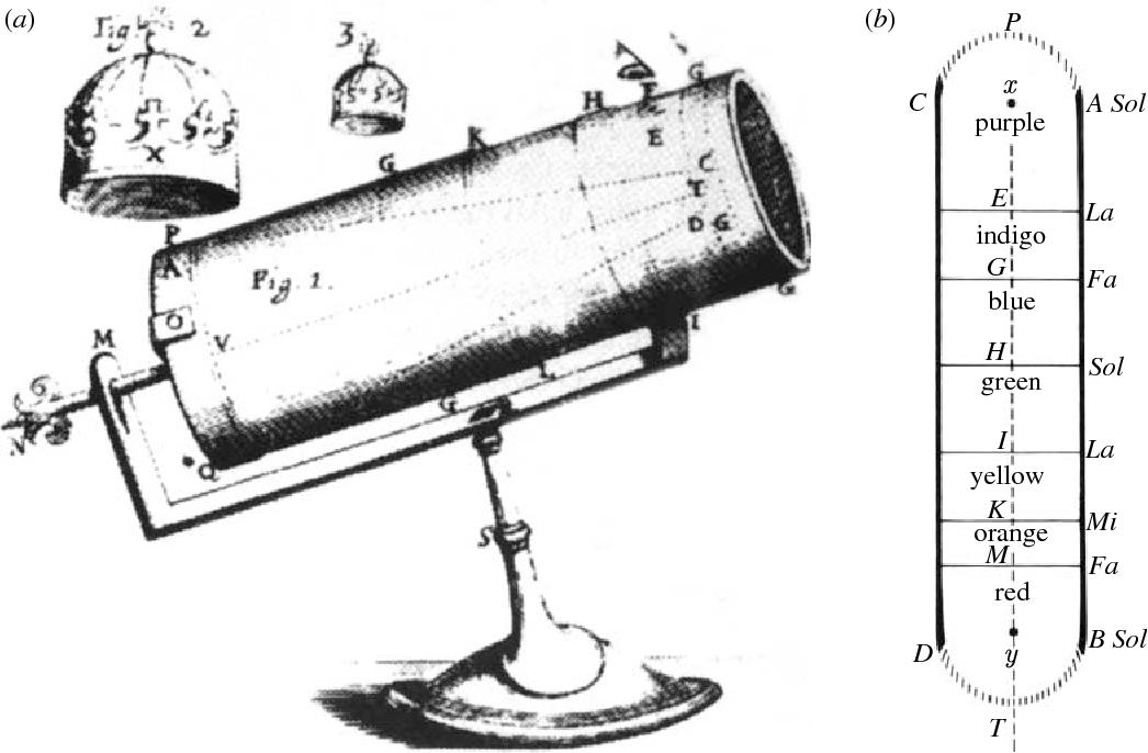 C cased large refracting telescope newton co cappo belfast