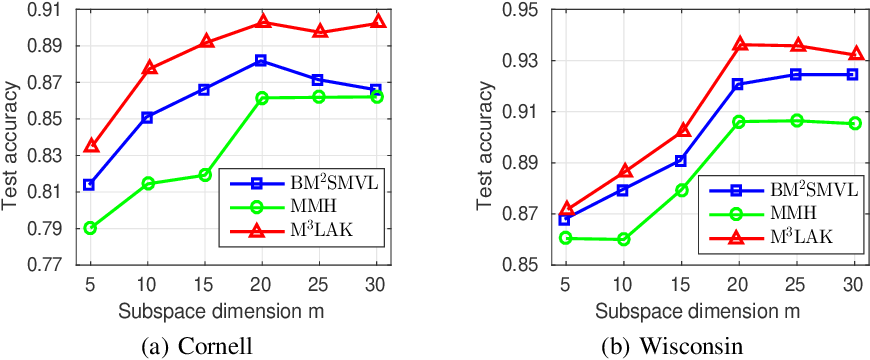 Figure 2 for Efficient and Adaptive Kernelization for Nonlinear Max-margin Multi-view Learning