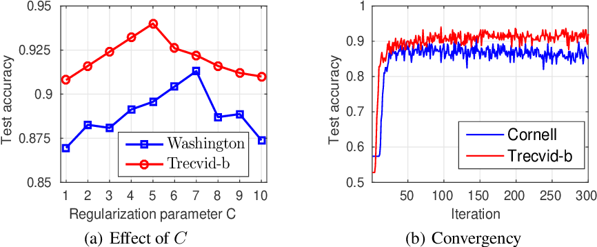 Figure 4 for Efficient and Adaptive Kernelization for Nonlinear Max-margin Multi-view Learning