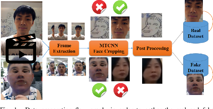 Figure 1 for Attention-Based Face AntiSpoofing of RGB Images, using a Minimal End-2-End Neural Network
