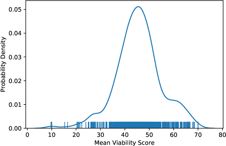 Figure 2 for My Team Will Go On: Differentiating High and Low Viability Teams through Team Interaction