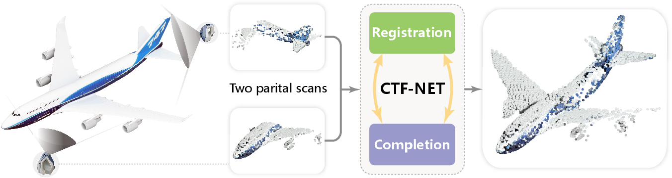 Figure 1 for Consistent Two-Flow Network for Tele-Registration of Point Clouds