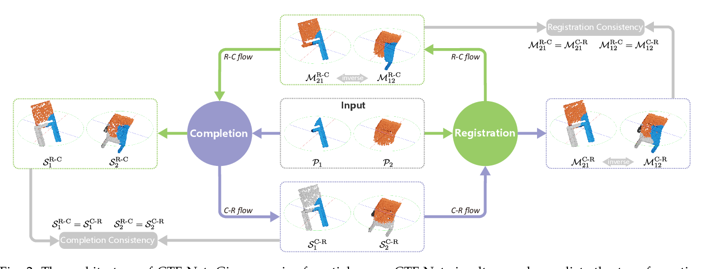 Figure 3 for Consistent Two-Flow Network for Tele-Registration of Point Clouds
