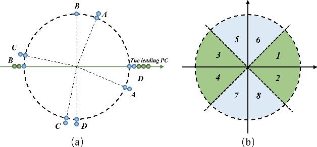 Figure 1 for Angular Embedding: A New Angular Robust Principal Component Analysis