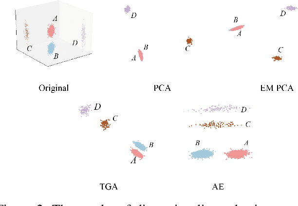 Figure 3 for Angular Embedding: A New Angular Robust Principal Component Analysis