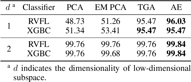 Figure 2 for Angular Embedding: A New Angular Robust Principal Component Analysis