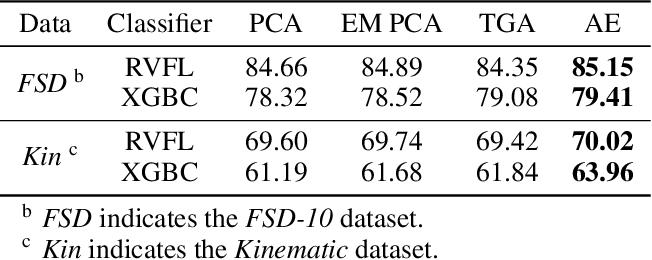 Figure 4 for Angular Embedding: A New Angular Robust Principal Component Analysis