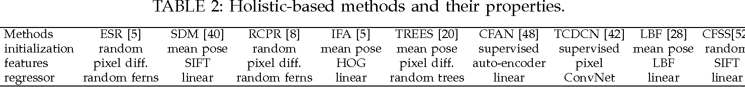 Figure 3 for An Empirical Study of Recent Face Alignment Methods