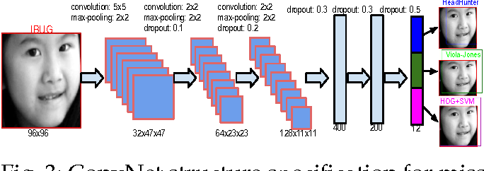 Figure 4 for An Empirical Study of Recent Face Alignment Methods