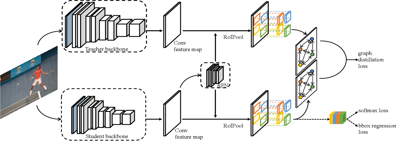 Figure 3 for Deep Structured Instance Graph for Distilling Object Detectors
