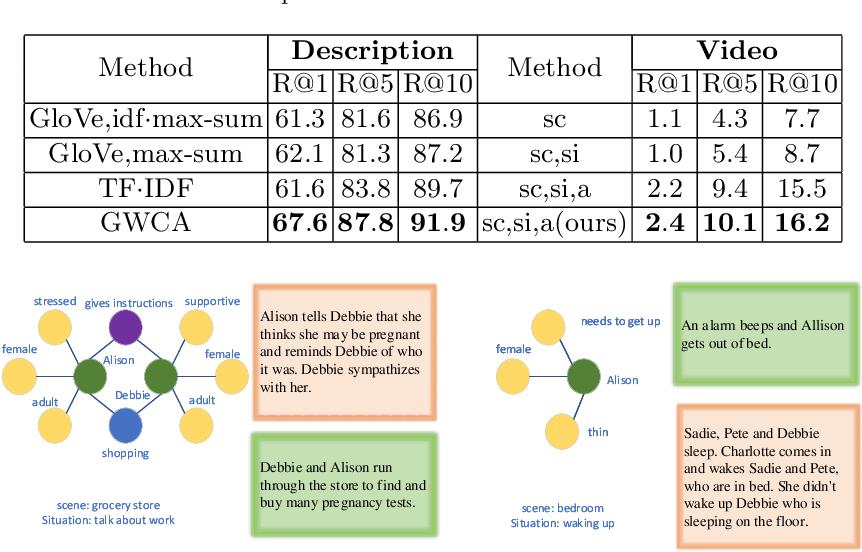 Figure 2 for Graph Wasserstein Correlation Analysis for Movie Retrieval