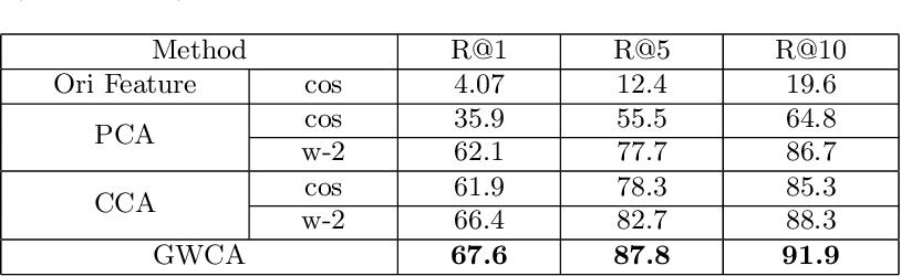 Figure 3 for Graph Wasserstein Correlation Analysis for Movie Retrieval