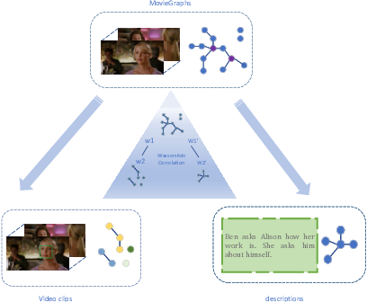 Figure 1 for Graph Wasserstein Correlation Analysis for Movie Retrieval