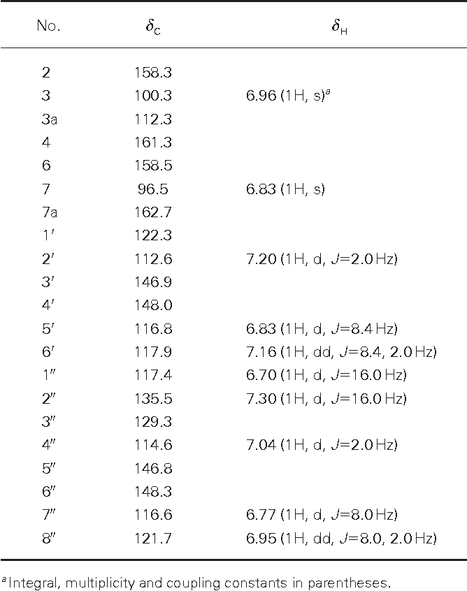 Table 1 1H- and 13C-NMR data of inoscavin E in CD3OD