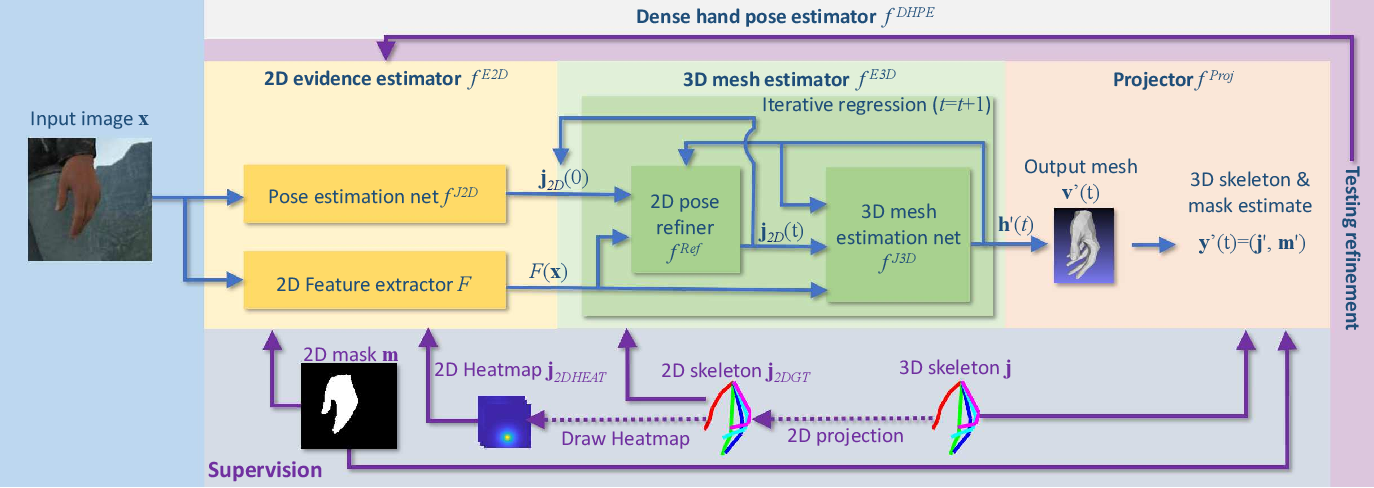 Figure 3 for Pushing the Envelope for RGB-based Dense 3D Hand Pose Estimation via Neural Rendering