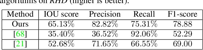 Figure 4 for Pushing the Envelope for RGB-based Dense 3D Hand Pose Estimation via Neural Rendering