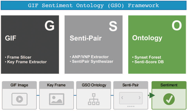 Figure 2 from Video (GIF) Sentiment Analysis using Large-Scale Mid ...