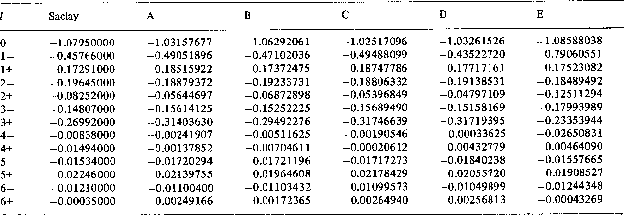 Table 1 from There is a Continuum Ambiguity for Pion-Nucleon