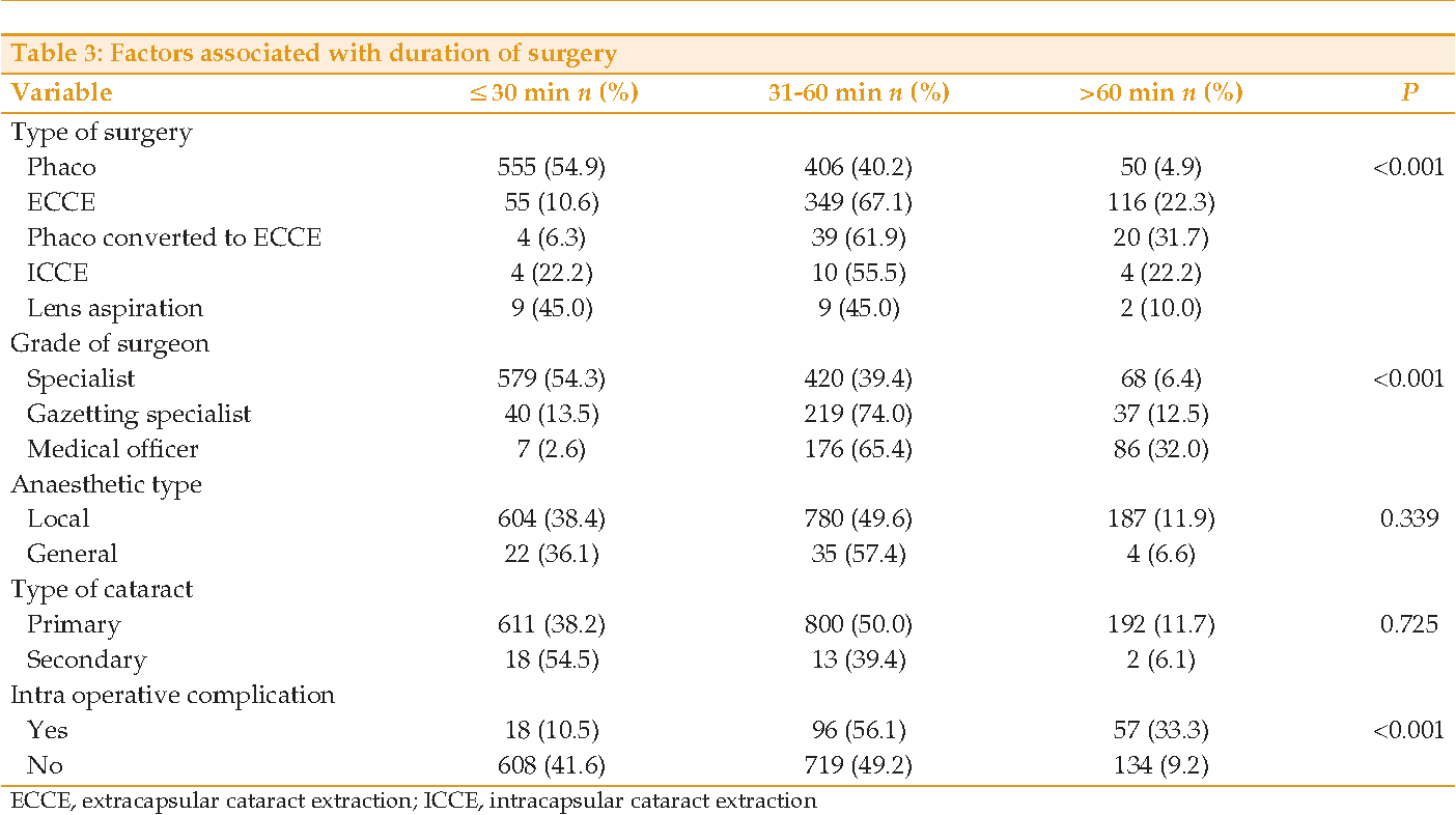 Table 3 From Cataract Surgery Has Evolved From Intracapsular