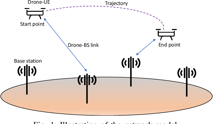 Figure 1 for Efficient Drone Mobility Support Using Reinforcement Learning