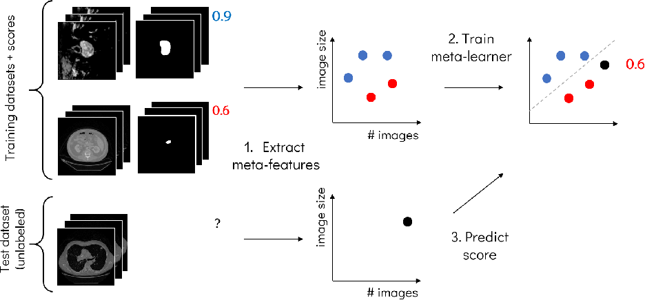 Figure 1 for Predicting Scores of Medical Imaging Segmentation Methods with Meta-Learning