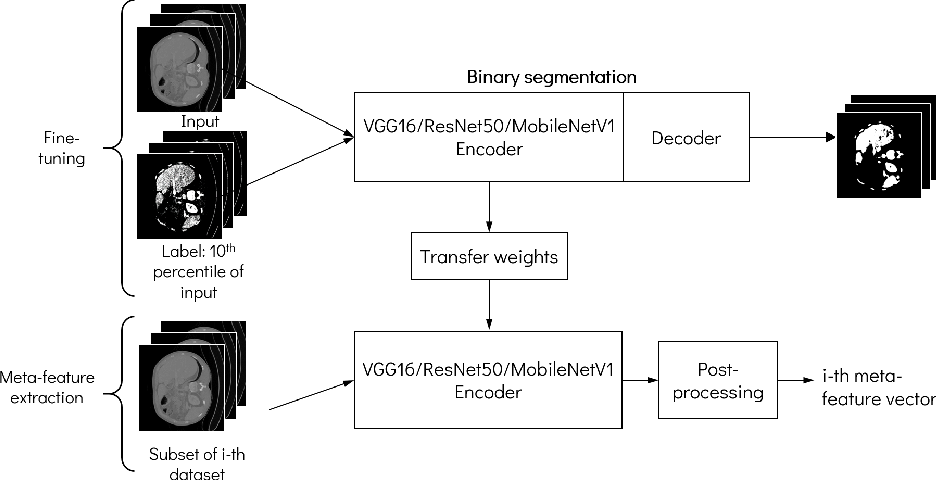 Figure 3 for Predicting Scores of Medical Imaging Segmentation Methods with Meta-Learning