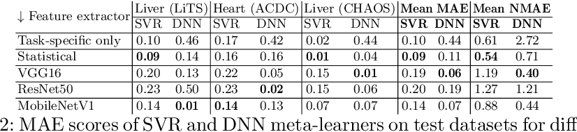 Figure 4 for Predicting Scores of Medical Imaging Segmentation Methods with Meta-Learning