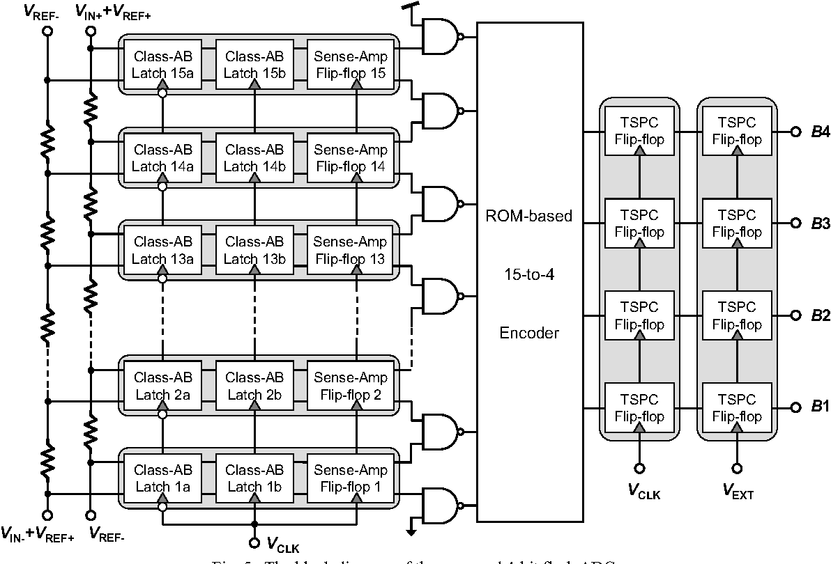 The block diagram of the proposed 4-bit flash ADC.