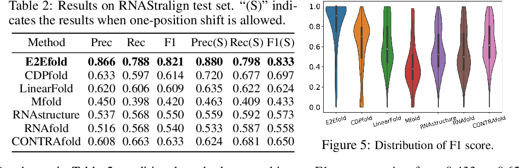 Figure 3 for RNA Secondary Structure Prediction By Learning Unrolled Algorithms