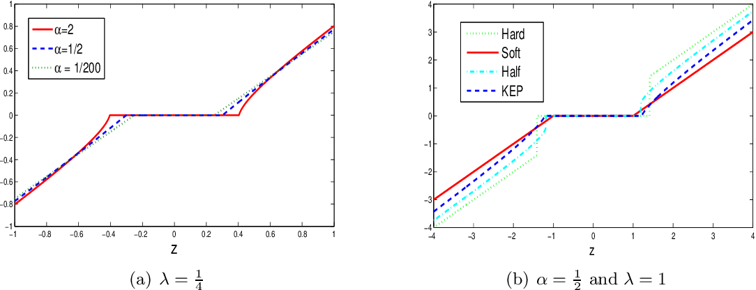 Figure 3 for Kinetic Energy Plus Penalty Functions for Sparse Estimation
