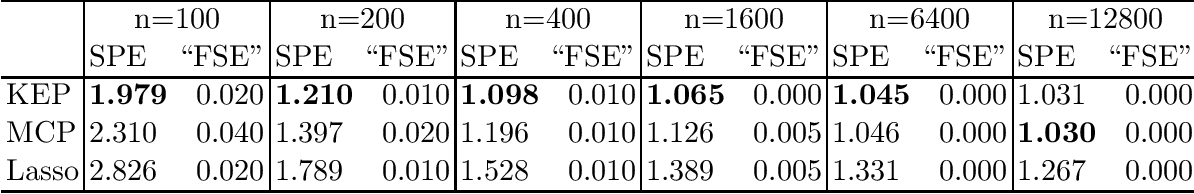 Figure 2 for Kinetic Energy Plus Penalty Functions for Sparse Estimation