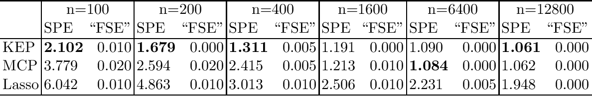 Figure 4 for Kinetic Energy Plus Penalty Functions for Sparse Estimation
