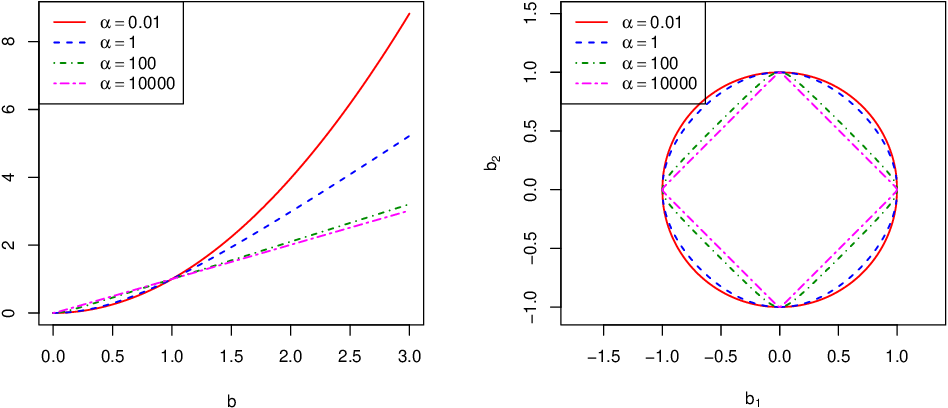 Figure 1 for Kinetic Energy Plus Penalty Functions for Sparse Estimation