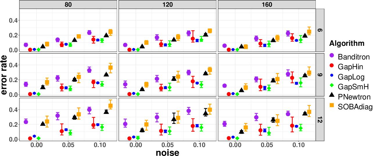 Figure 4 for Beyond Bandit Feedback in Online Multiclass Classification