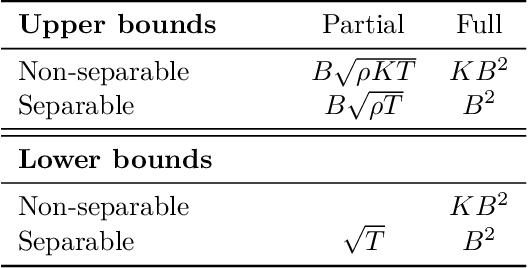 Figure 1 for Beyond Bandit Feedback in Online Multiclass Classification