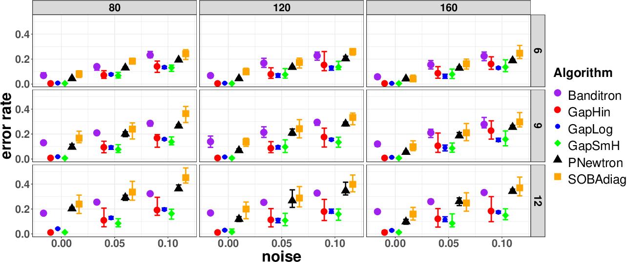Figure 3 for Beyond Bandit Feedback in Online Multiclass Classification