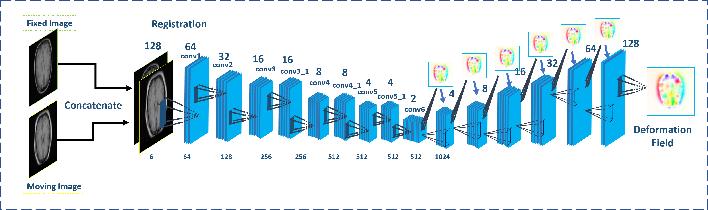 Figure 4 for Unsupervised End-to-end Learning for Deformable Medical Image Registration