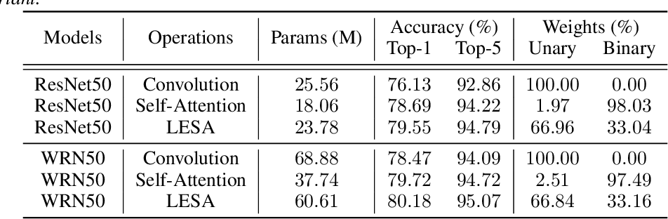 Figure 3 for Locally Enhanced Self-Attention: Rethinking Self-Attention as Local and Context Terms