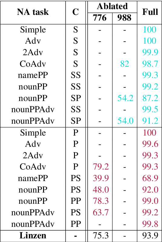 Figure 3 for The emergence of number and syntax units in LSTM language models