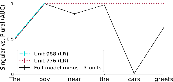 Figure 4 for The emergence of number and syntax units in LSTM language models