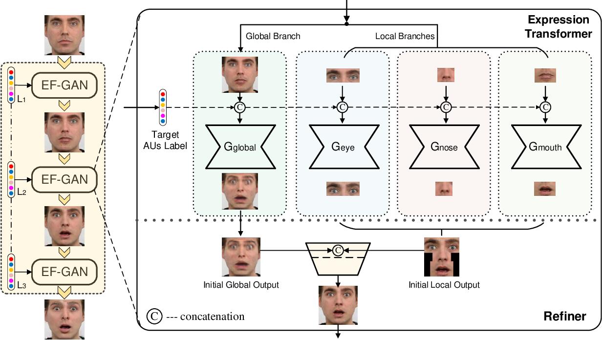 Figure 3 for Cascade EF-GAN: Progressive Facial Expression Editing with Local Focuses