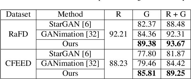 Figure 2 for Cascade EF-GAN: Progressive Facial Expression Editing with Local Focuses