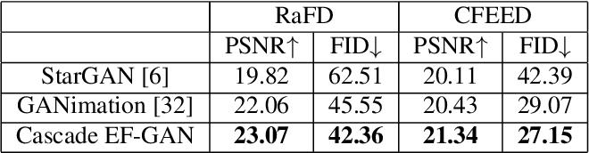 Figure 4 for Cascade EF-GAN: Progressive Facial Expression Editing with Local Focuses