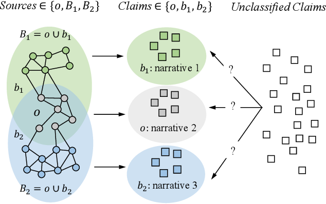 Figure 1 for Disentangling Overlapping Beliefs by Structured Matrix Factorization