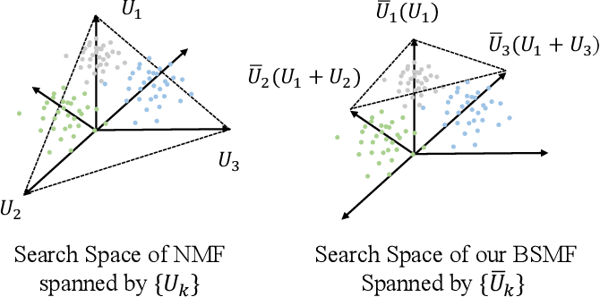 Figure 3 for Disentangling Overlapping Beliefs by Structured Matrix Factorization