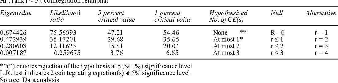 Table 2: Summary of cointegration test Result of Johansen Trace Test