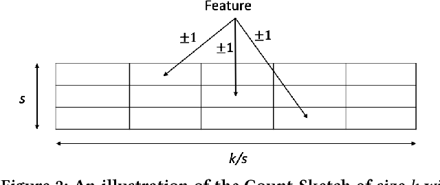 Figure 2 for Sketching Linear Classifiers over Data Streams