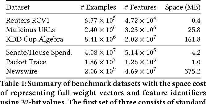 Figure 1 for Sketching Linear Classifiers over Data Streams